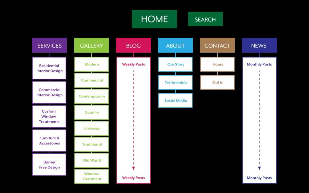 Web Design Process at Branding Hatch